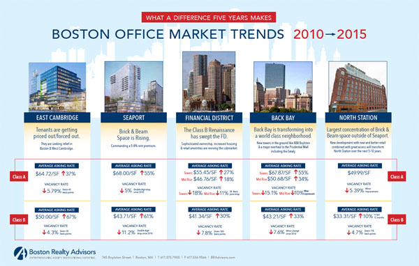 Office trends in Boston and Cambridge