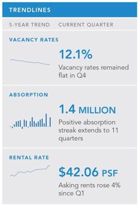 Boston office market trends